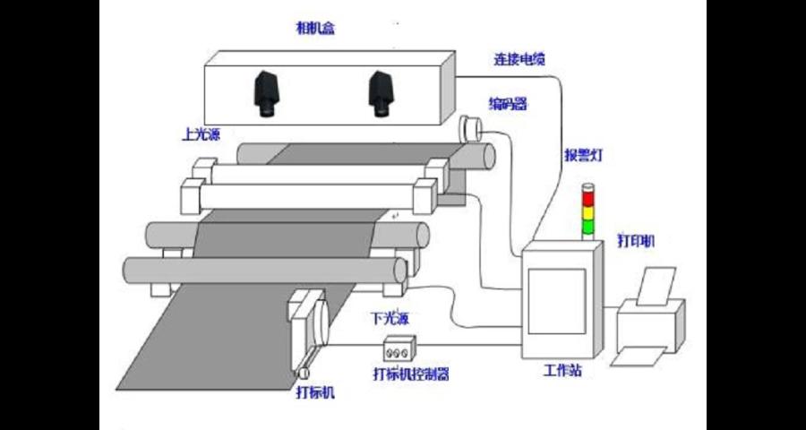 上海在线无纺布缺陷检测设备供应商家 服务为先 苏州致远视觉供应