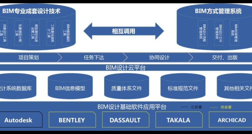 汕头BIM公司整体解决方案