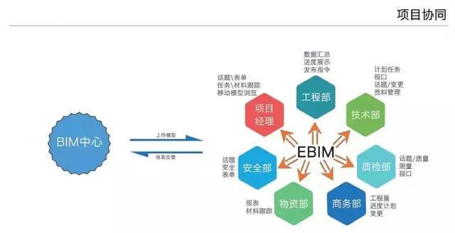 BIM咨询平台价格 推荐咨询「深圳智筑信息科技供应」