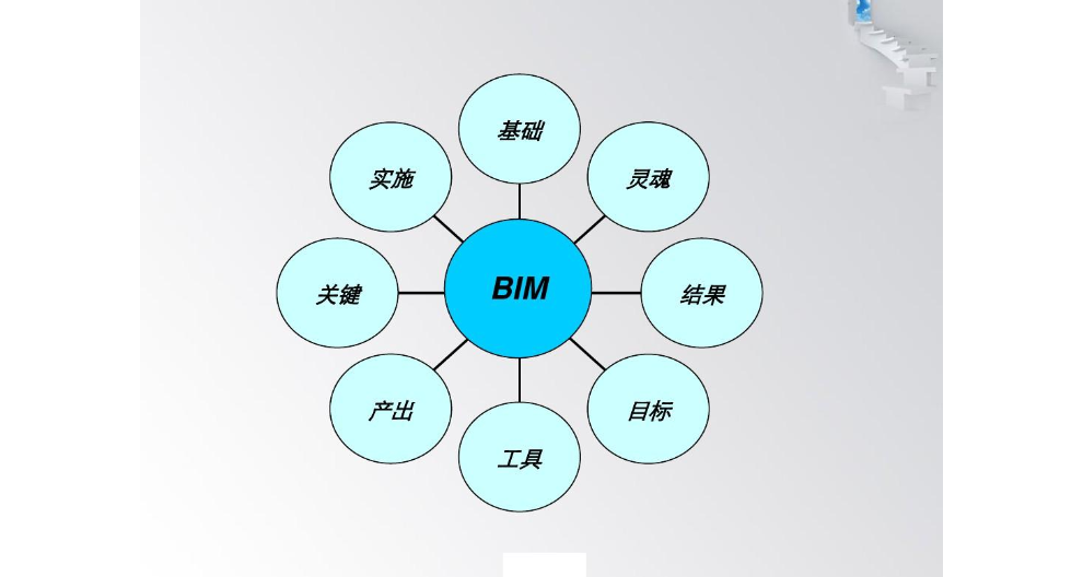 BIM技术建模