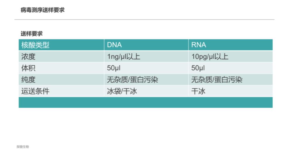 DNA病毒基因测序技术