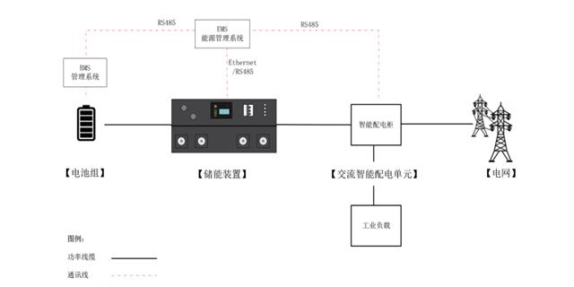 广州工业储能哪家好 深圳市天磁科技供应