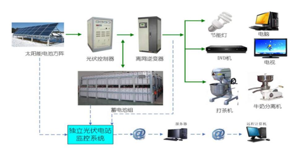 广东家用储能方案 深圳市天磁科技供应