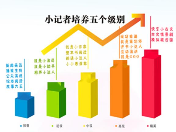 上海综合素质培训学校 服务至上「江阴童领未来教育科技供应」