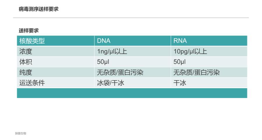 RNA新冠病毒全基因组测序要多久,病毒全基因组测序