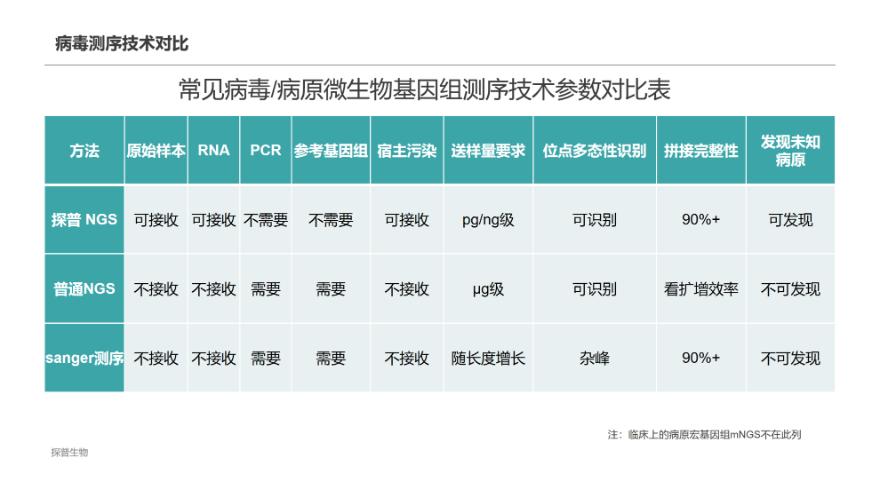 江苏病毒测序哪家好 来电咨询 上海探普生物科技供应