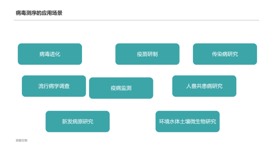 广州病原筛查服务公司 诚信服务「上海探普生物科技供应」