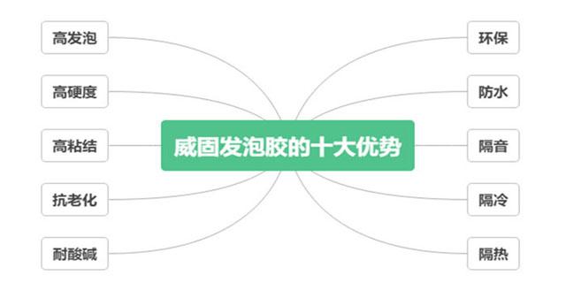 青海优良发泡胶联系方式 真诚推荐「上海威固化工制品供应」