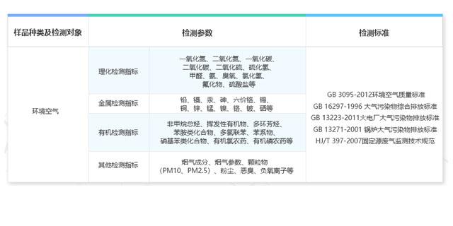 山西粉尘测试哪里可以做 欢迎来电 上海微谱化工供应