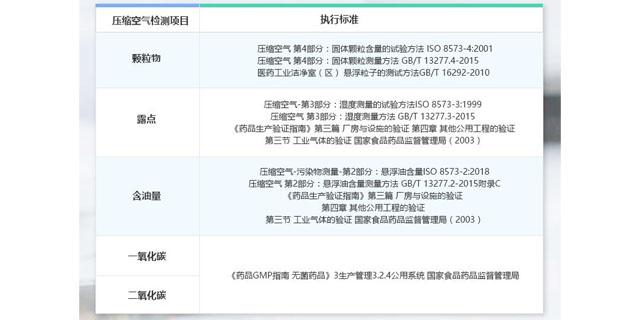 江西压缩空气检测中心 欢迎来电 上海微谱化工供应