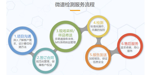 青海压缩空气检测方法 欢迎来电 上海微谱化工供应