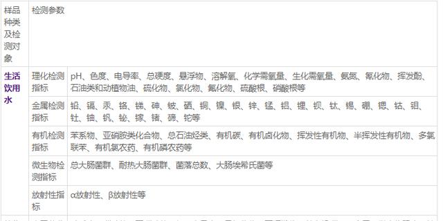 中国澳门水质检测指标 欢迎来电 上海微谱化工供应