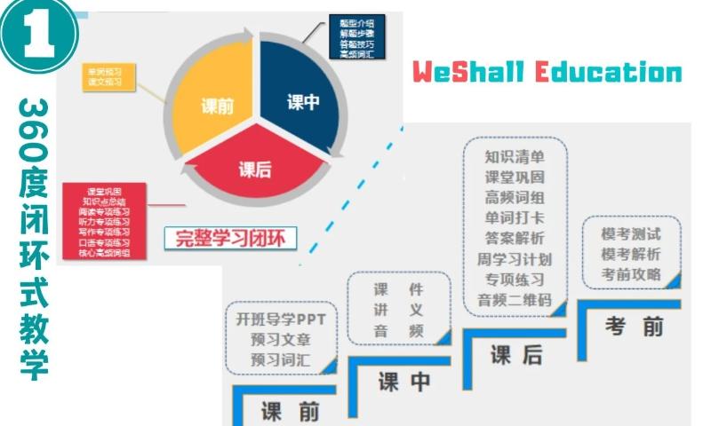 天津在线英语听力教学课程收费 来电咨询「WeShall Education供应」