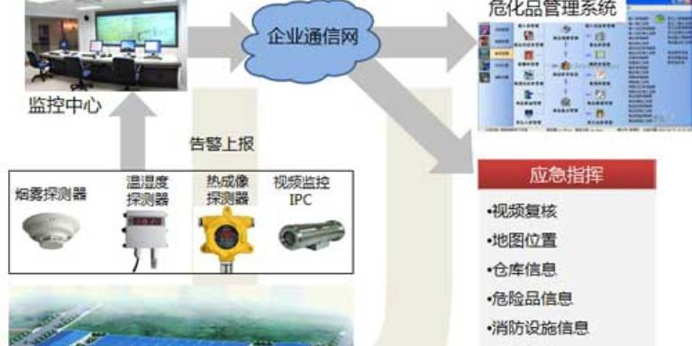江西智能远程控制终端 诚信经营 武汉安弘智能装备供应