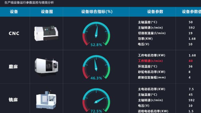 上海智能工业设备监控 客户至上 武汉安弘智能装备供应