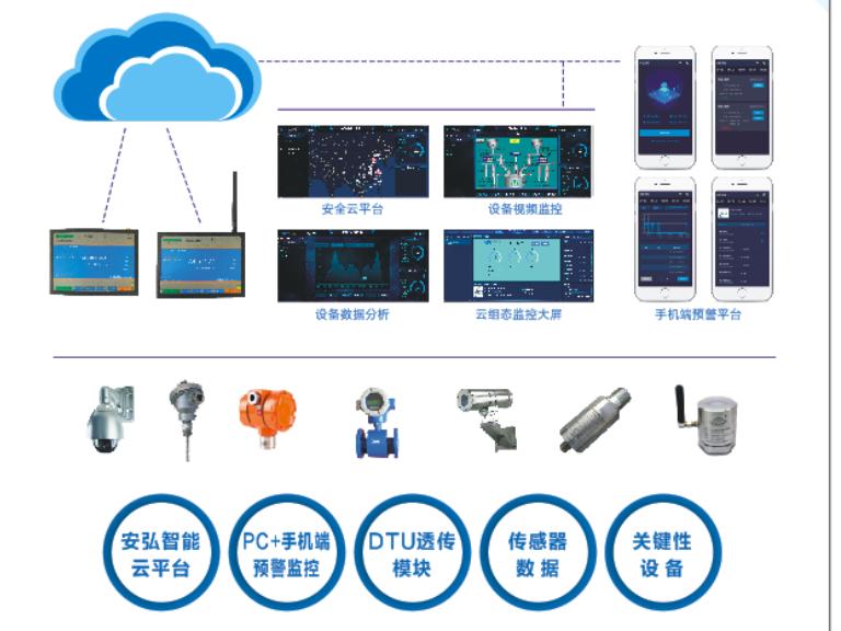 广东工业设备智能远程系统监控系统 诚信服务 武汉安弘智能装备供应