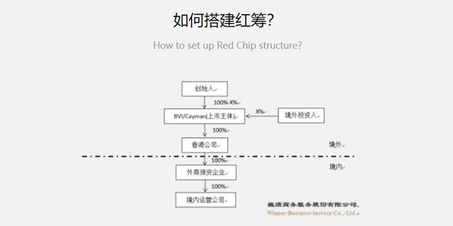 境外投资企业申请 真诚推荐 上海巍诺企业服务供应