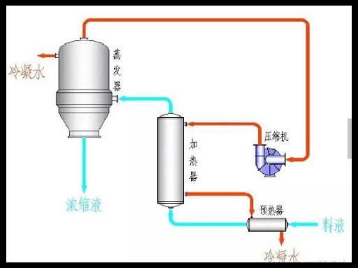 无锡多效三效蒸发器制造厂家,三效蒸发器