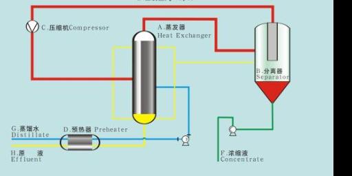 金华三效二效蒸发器 诚信服务「无锡炳鑫药化设备供应」