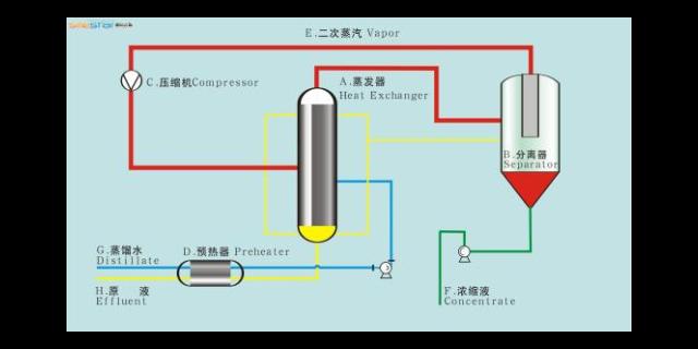 江苏多效蒸发器多少钱 欢迎咨询 无锡炳鑫药化设备供应