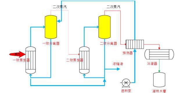 江苏废液蒸发多效蒸发器哪家好 欢迎咨询 无锡炳鑫药化设备供应