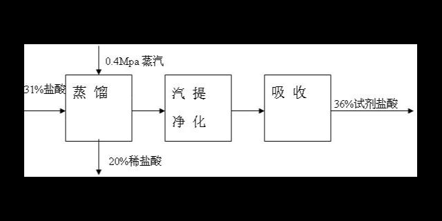 江苏废液蒸发多效蒸发器型号 欢迎咨询 无锡炳鑫药化设备供应