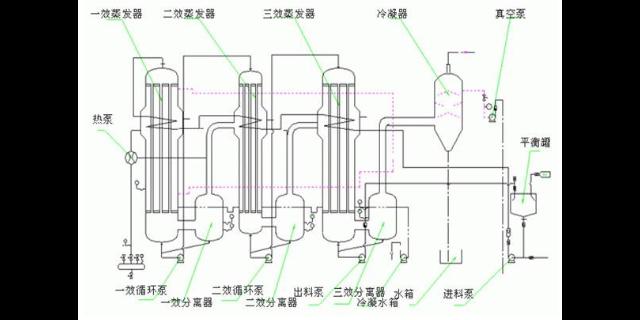 无锡错流多效蒸发器供应 欢迎咨询 无锡炳鑫药化设备供应