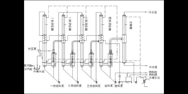 无锡错流多效蒸发器生产厂商 推荐咨询 无锡炳鑫药化设备供应