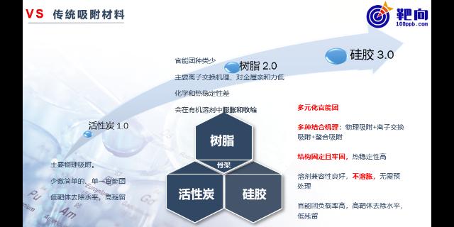 上海无机砷分离提纯专家 服务为先 无锡靶向硅胶