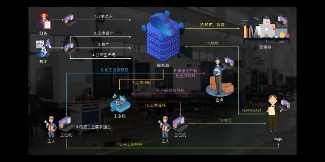 寧波非標制造可視化協同云平臺廠家直供「無錫功恒精密機械供應」