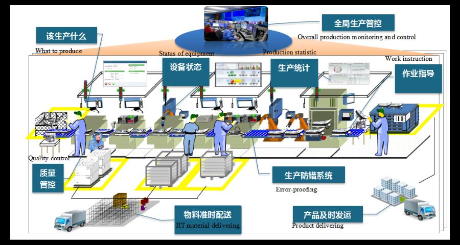 上海本地智能制造品牌哪家好,智能制造