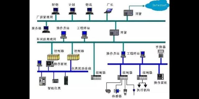 综合PLC控制系统原料