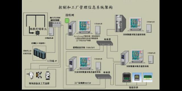 立体化PLC控制系统厂家直销,PLC控制系统
