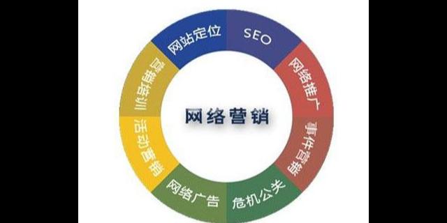 东城区制造网络营销特点,网络营销