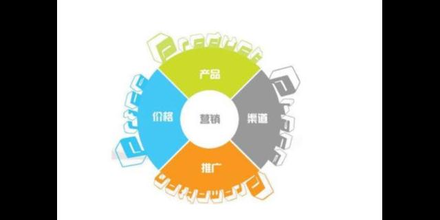 天津综合网络营销推广