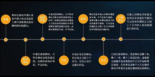 智能化商标注册要求 欢迎咨询「苏州诣慧信息技术供应」