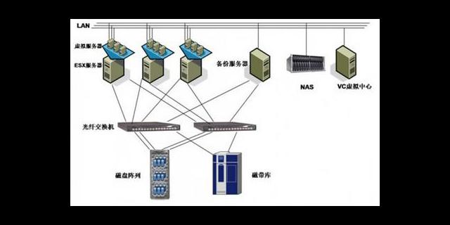 陕西惠普服务器虚拟化优势
