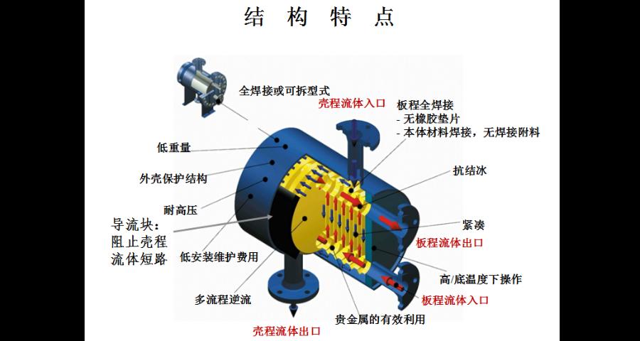 珠海热交换器一般多少钱 值得信赖 东莞鑫晨换热器供应
