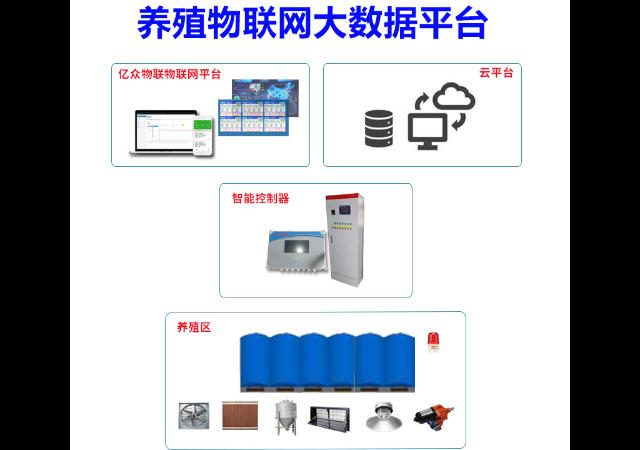 雞舍環境控制系統軟件,系統