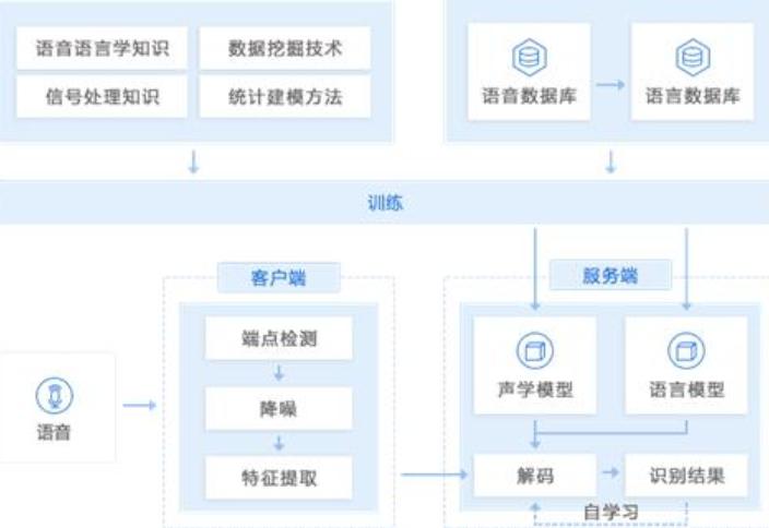 上海新一代语音服务供应「深圳鱼亮科技供应」