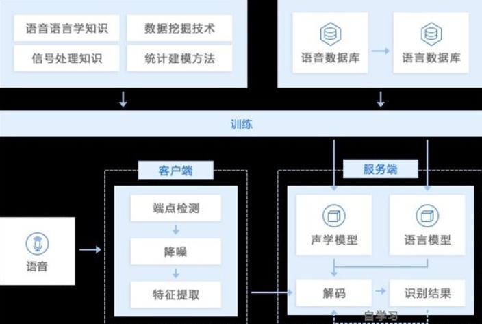 广东数字语音服务供应「深圳鱼亮科技供应」
