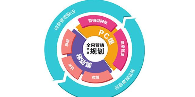 盤龍區標準網絡營銷,網絡營銷