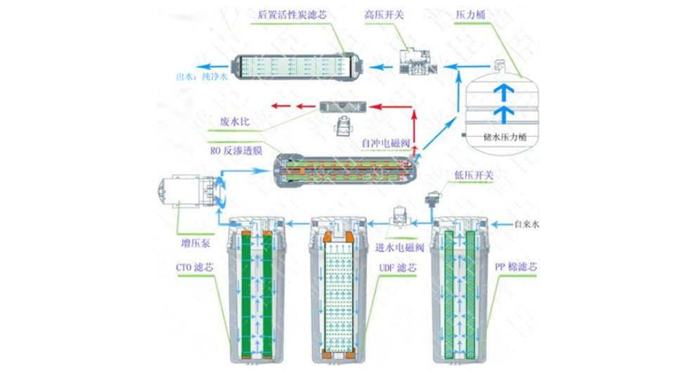 醫院商用直飲機出租推薦 歡迎來電「上海佑凈環??萍脊?>                     </dt>                     <dd>                         <p class=