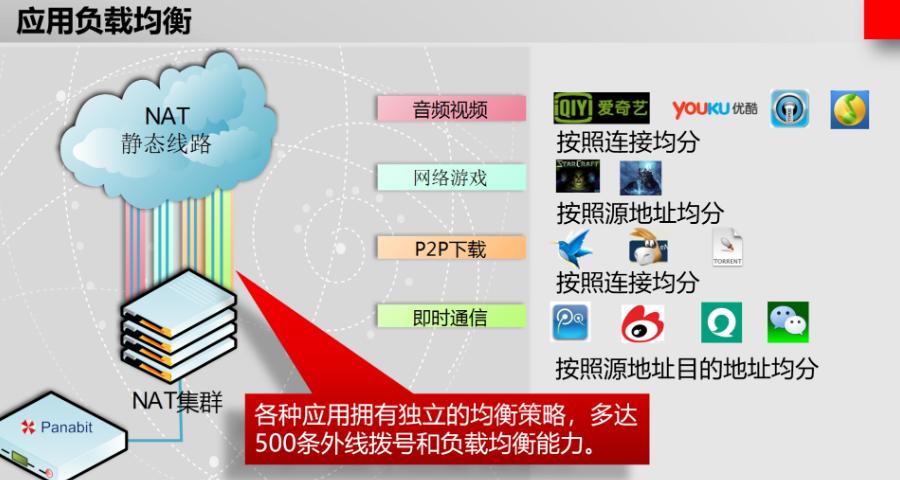 安庆上网行为管理服务商,上网行为管理