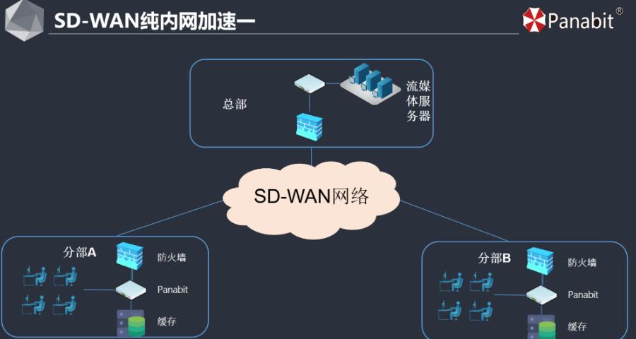 淮安上网行为管理应用领域