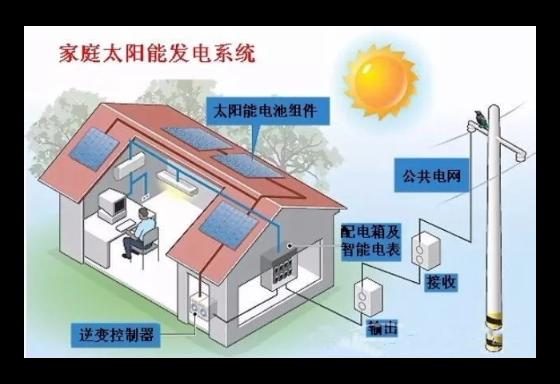 家庭太阳能光伏发电哪家好 欢迎来电「云南禹君太阳能发电供应」