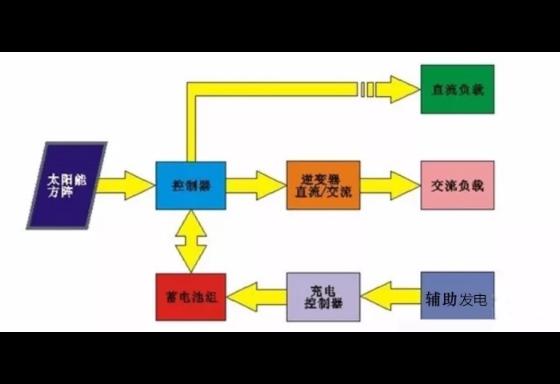 云南家用光伏并網發電設備 云南禹君太陽能發電供應