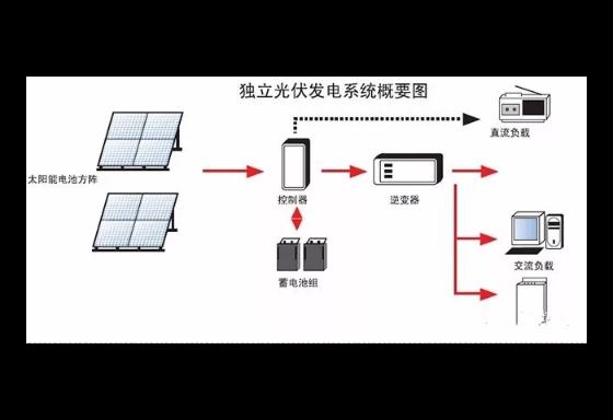 云南新能源光伏發電安裝 云南禹君太陽能發電供應;