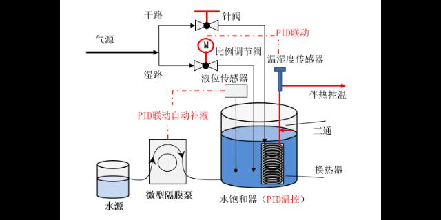 山西智能化湿度发生器厂家 贴心服务「苏州众好实验仪器供应」