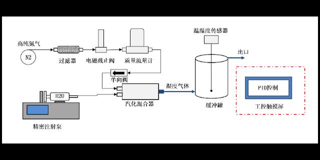 辽宁老式湿度发生器 贴心服务 苏州众好实验仪器供应